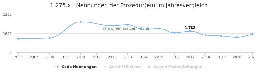 1-275.x Nennungen der Prozeduren und Anzahl der einsetzenden Kliniken, Fachabteilungen pro Jahr