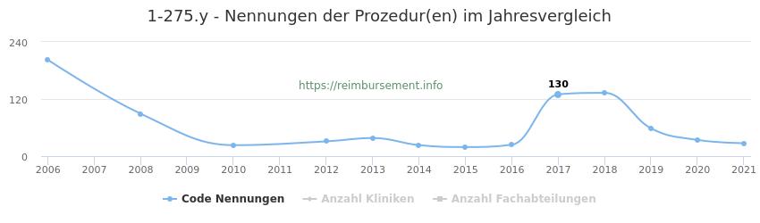 1-275.y Nennungen der Prozeduren und Anzahl der einsetzenden Kliniken, Fachabteilungen pro Jahr