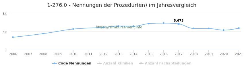 1-276.0 Nennungen der Prozeduren und Anzahl der einsetzenden Kliniken, Fachabteilungen pro Jahr