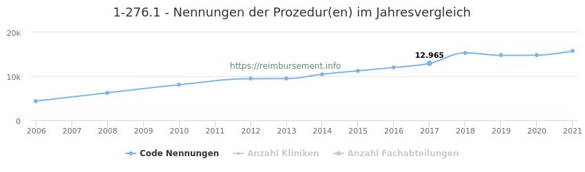 1-276.1 Nennungen der Prozeduren und Anzahl der einsetzenden Kliniken, Fachabteilungen pro Jahr