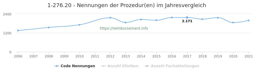 1-276.20 Nennungen der Prozeduren und Anzahl der einsetzenden Kliniken, Fachabteilungen pro Jahr