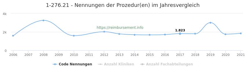 1-276.21 Nennungen der Prozeduren und Anzahl der einsetzenden Kliniken, Fachabteilungen pro Jahr