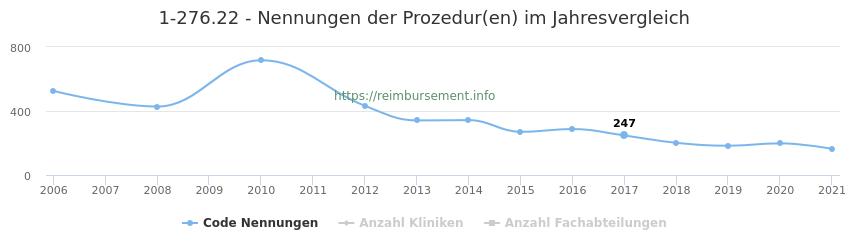 1-276.22 Nennungen der Prozeduren und Anzahl der einsetzenden Kliniken, Fachabteilungen pro Jahr