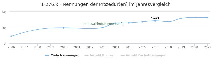 1-276.x Nennungen der Prozeduren und Anzahl der einsetzenden Kliniken, Fachabteilungen pro Jahr