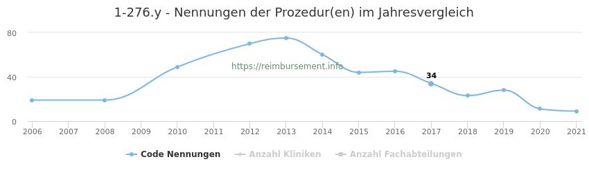 1-276.y Nennungen der Prozeduren und Anzahl der einsetzenden Kliniken, Fachabteilungen pro Jahr