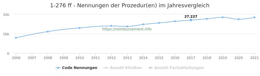1-276 Nennungen der Prozeduren und Anzahl der einsetzenden Kliniken, Fachabteilungen pro Jahr