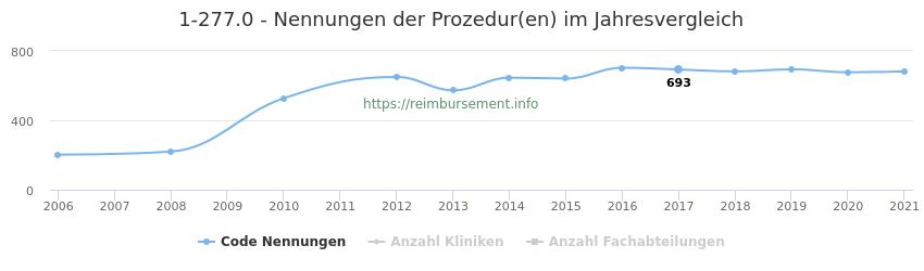 1-277.0 Nennungen der Prozeduren und Anzahl der einsetzenden Kliniken, Fachabteilungen pro Jahr