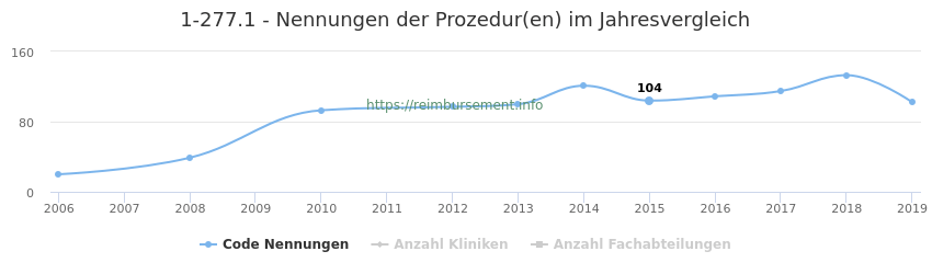1-277.1 Nennungen der Prozeduren und Anzahl der einsetzenden Kliniken, Fachabteilungen pro Jahr