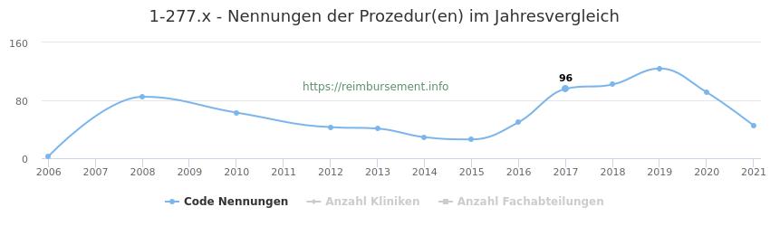 1-277.x Nennungen der Prozeduren und Anzahl der einsetzenden Kliniken, Fachabteilungen pro Jahr