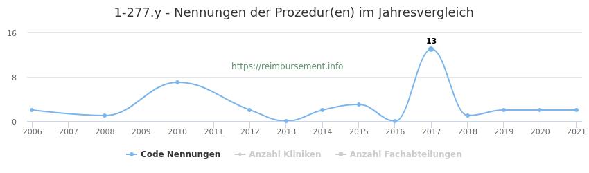 1-277.y Nennungen der Prozeduren und Anzahl der einsetzenden Kliniken, Fachabteilungen pro Jahr