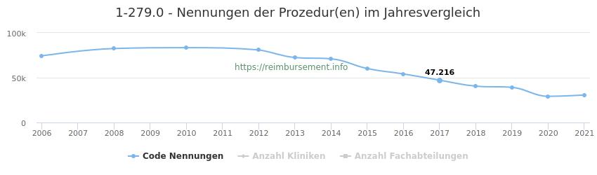 1-279.0 Nennungen der Prozeduren und Anzahl der einsetzenden Kliniken, Fachabteilungen pro Jahr