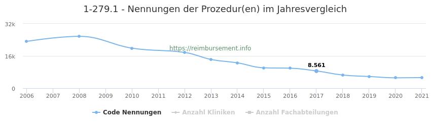 1-279.1 Nennungen der Prozeduren und Anzahl der einsetzenden Kliniken, Fachabteilungen pro Jahr