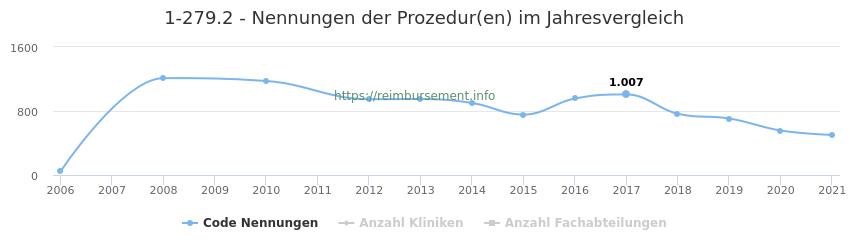 1-279.2 Nennungen der Prozeduren und Anzahl der einsetzenden Kliniken, Fachabteilungen pro Jahr