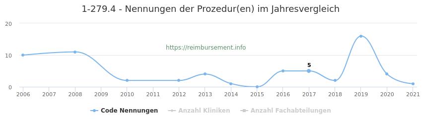 1-279.4 Nennungen der Prozeduren und Anzahl der einsetzenden Kliniken, Fachabteilungen pro Jahr