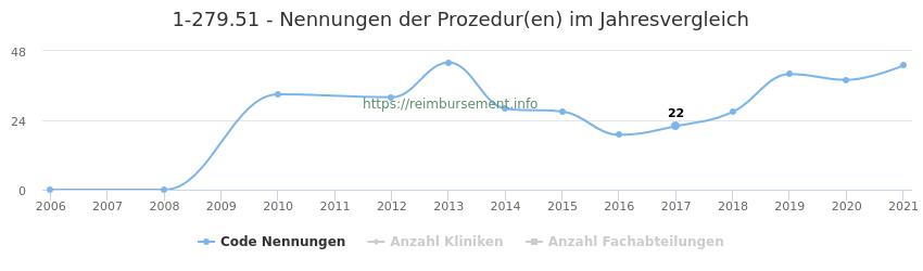 1-279.51 Nennungen der Prozeduren und Anzahl der einsetzenden Kliniken, Fachabteilungen pro Jahr