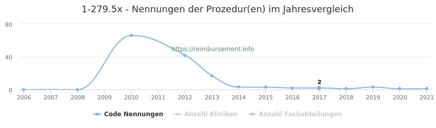 1-279.5x Nennungen der Prozeduren und Anzahl der einsetzenden Kliniken, Fachabteilungen pro Jahr
