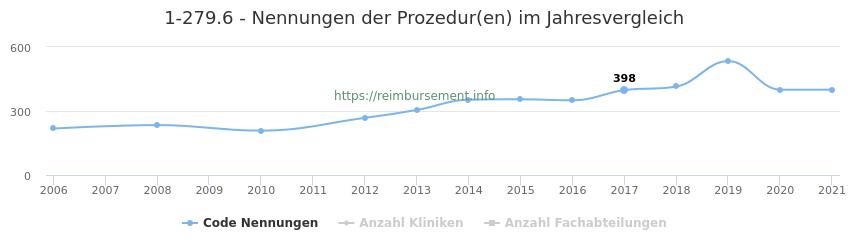 1-279.6 Nennungen der Prozeduren und Anzahl der einsetzenden Kliniken, Fachabteilungen pro Jahr