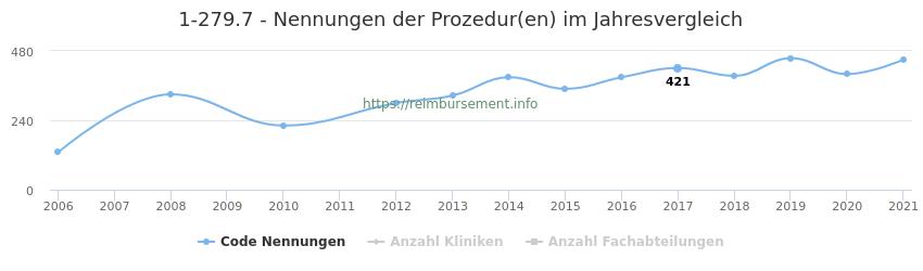 1-279.7 Nennungen der Prozeduren und Anzahl der einsetzenden Kliniken, Fachabteilungen pro Jahr