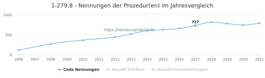 1-279.8 Nennungen der Prozeduren und Anzahl der einsetzenden Kliniken, Fachabteilungen pro Jahr