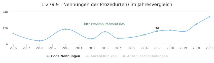 1-279.9 Nennungen der Prozeduren und Anzahl der einsetzenden Kliniken, Fachabteilungen pro Jahr