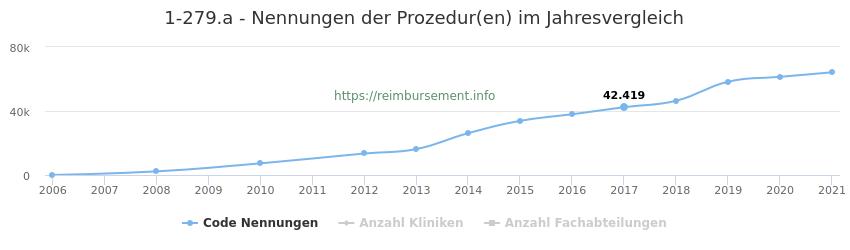 1-279.a Nennungen der Prozeduren und Anzahl der einsetzenden Kliniken, Fachabteilungen pro Jahr