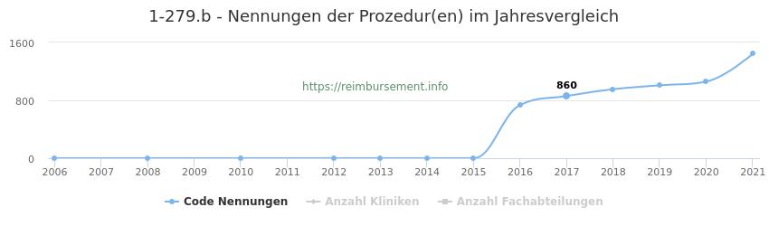 1-279.b Nennungen der Prozeduren und Anzahl der einsetzenden Kliniken, Fachabteilungen pro Jahr