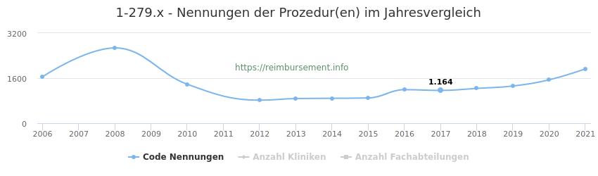 1-279.x Nennungen der Prozeduren und Anzahl der einsetzenden Kliniken, Fachabteilungen pro Jahr
