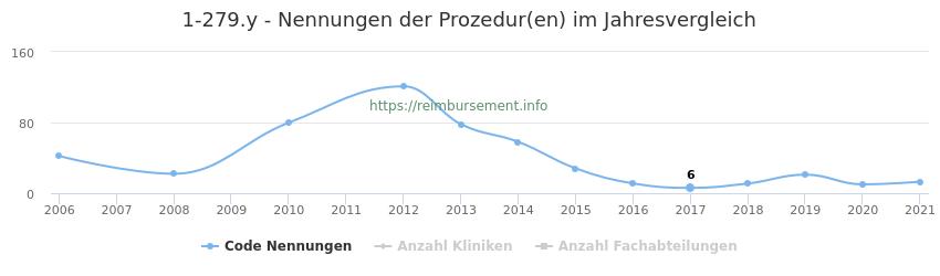 1-279.y Nennungen der Prozeduren und Anzahl der einsetzenden Kliniken, Fachabteilungen pro Jahr