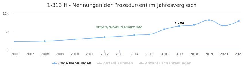 1-313 Nennungen der Prozeduren und Anzahl der einsetzenden Kliniken, Fachabteilungen pro Jahr