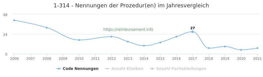 1-314 Nennungen der Prozeduren und Anzahl der einsetzenden Kliniken, Fachabteilungen pro Jahr