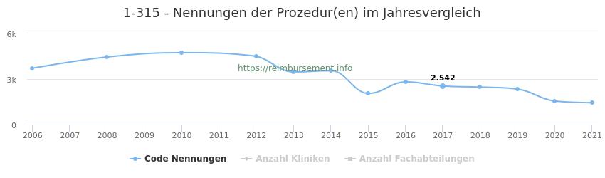 1-315 Nennungen der Prozeduren und Anzahl der einsetzenden Kliniken, Fachabteilungen pro Jahr