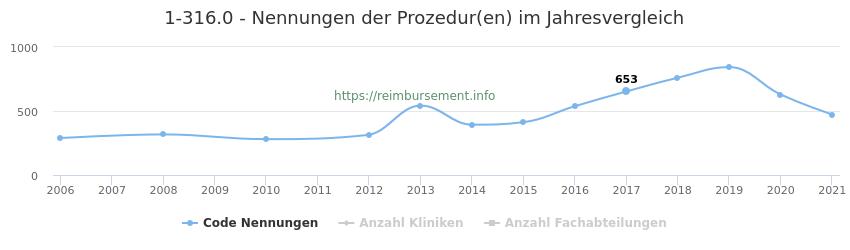 1-316.0 Nennungen der Prozeduren und Anzahl der einsetzenden Kliniken, Fachabteilungen pro Jahr