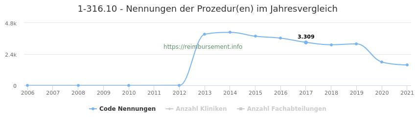 1-316.10 Nennungen der Prozeduren und Anzahl der einsetzenden Kliniken, Fachabteilungen pro Jahr