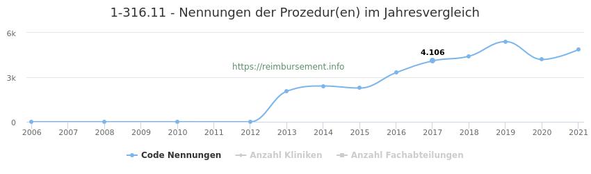 1-316.11 Nennungen der Prozeduren und Anzahl der einsetzenden Kliniken, Fachabteilungen pro Jahr