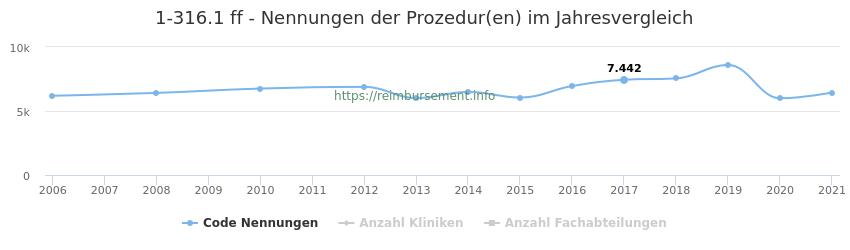 1-316.1 Nennungen der Prozeduren und Anzahl der einsetzenden Kliniken, Fachabteilungen pro Jahr