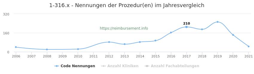 1-316.x Nennungen der Prozeduren und Anzahl der einsetzenden Kliniken, Fachabteilungen pro Jahr