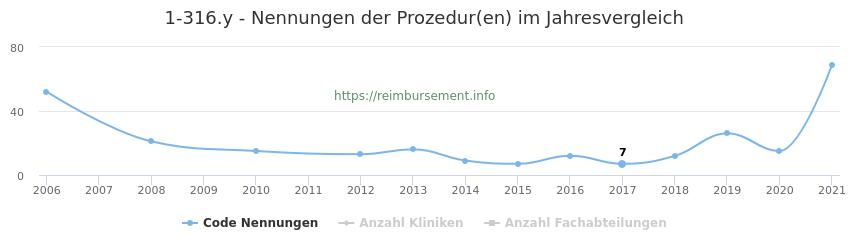 1-316.y Nennungen der Prozeduren und Anzahl der einsetzenden Kliniken, Fachabteilungen pro Jahr
