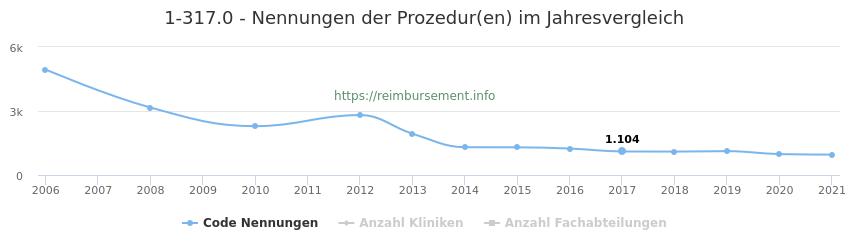 1-317.0 Nennungen der Prozeduren und Anzahl der einsetzenden Kliniken, Fachabteilungen pro Jahr