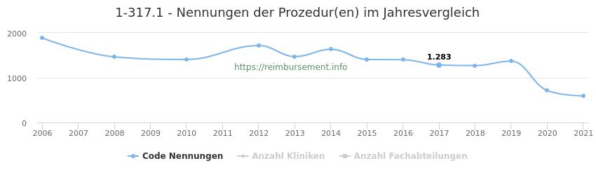 1-317.1 Nennungen der Prozeduren und Anzahl der einsetzenden Kliniken, Fachabteilungen pro Jahr