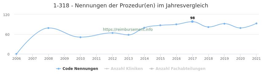 1-318 Nennungen der Prozeduren und Anzahl der einsetzenden Kliniken, Fachabteilungen pro Jahr