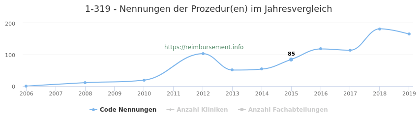 1-319 Nennungen der Prozeduren und Anzahl der einsetzenden Kliniken, Fachabteilungen pro Jahr