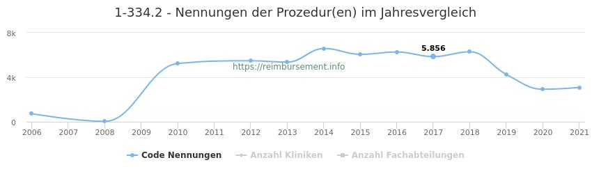 1-334.2 Nennungen der Prozeduren und Anzahl der einsetzenden Kliniken, Fachabteilungen pro Jahr