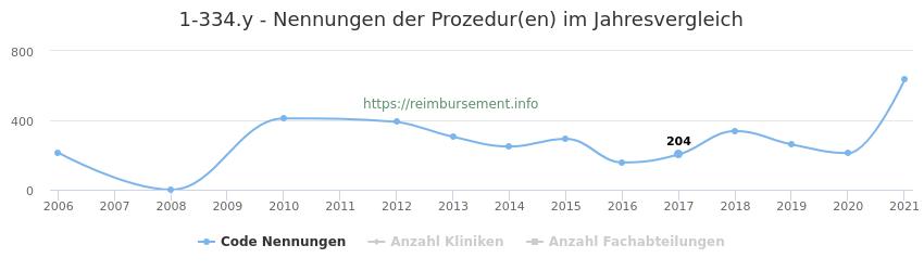 1-334.y Nennungen der Prozeduren und Anzahl der einsetzenden Kliniken, Fachabteilungen pro Jahr