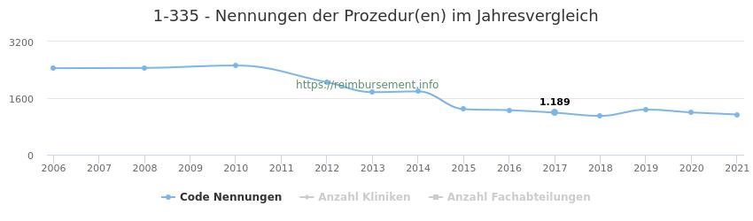 1-335 Nennungen der Prozeduren und Anzahl der einsetzenden Kliniken, Fachabteilungen pro Jahr