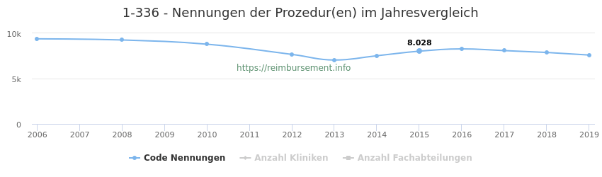 1-336 Nennungen der Prozeduren und Anzahl der einsetzenden Kliniken, Fachabteilungen pro Jahr