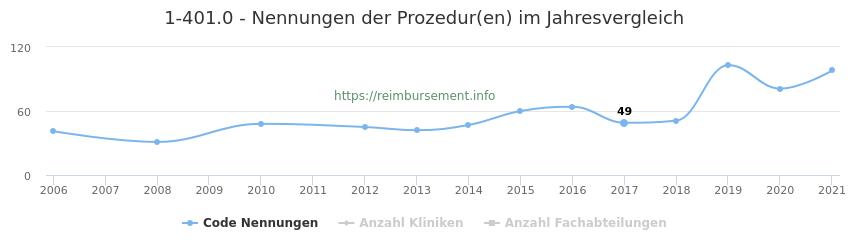 1-401.0 Nennungen der Prozeduren und Anzahl der einsetzenden Kliniken, Fachabteilungen pro Jahr