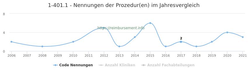1-401.1 Nennungen der Prozeduren und Anzahl der einsetzenden Kliniken, Fachabteilungen pro Jahr