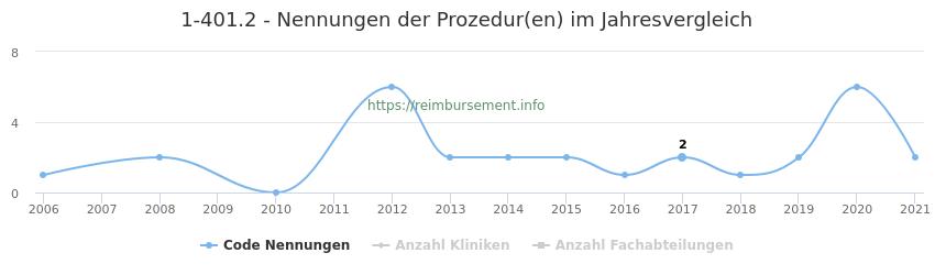 1-401.2 Nennungen der Prozeduren und Anzahl der einsetzenden Kliniken, Fachabteilungen pro Jahr