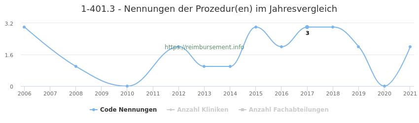 1-401.3 Nennungen der Prozeduren und Anzahl der einsetzenden Kliniken, Fachabteilungen pro Jahr