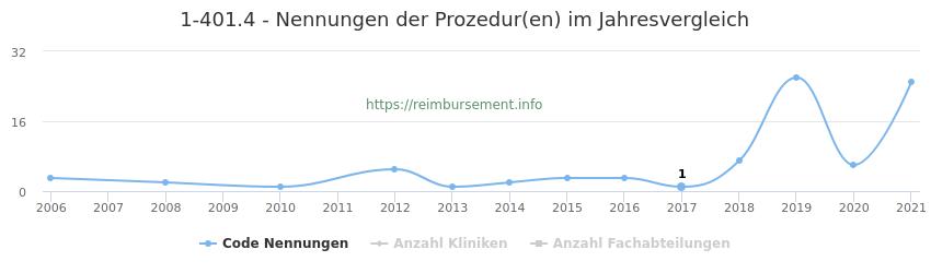 1-401.4 Nennungen der Prozeduren und Anzahl der einsetzenden Kliniken, Fachabteilungen pro Jahr